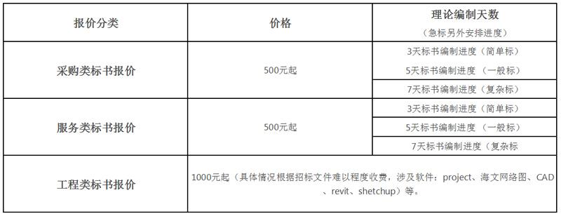 山东济宁110kV输变电工程施工技术标