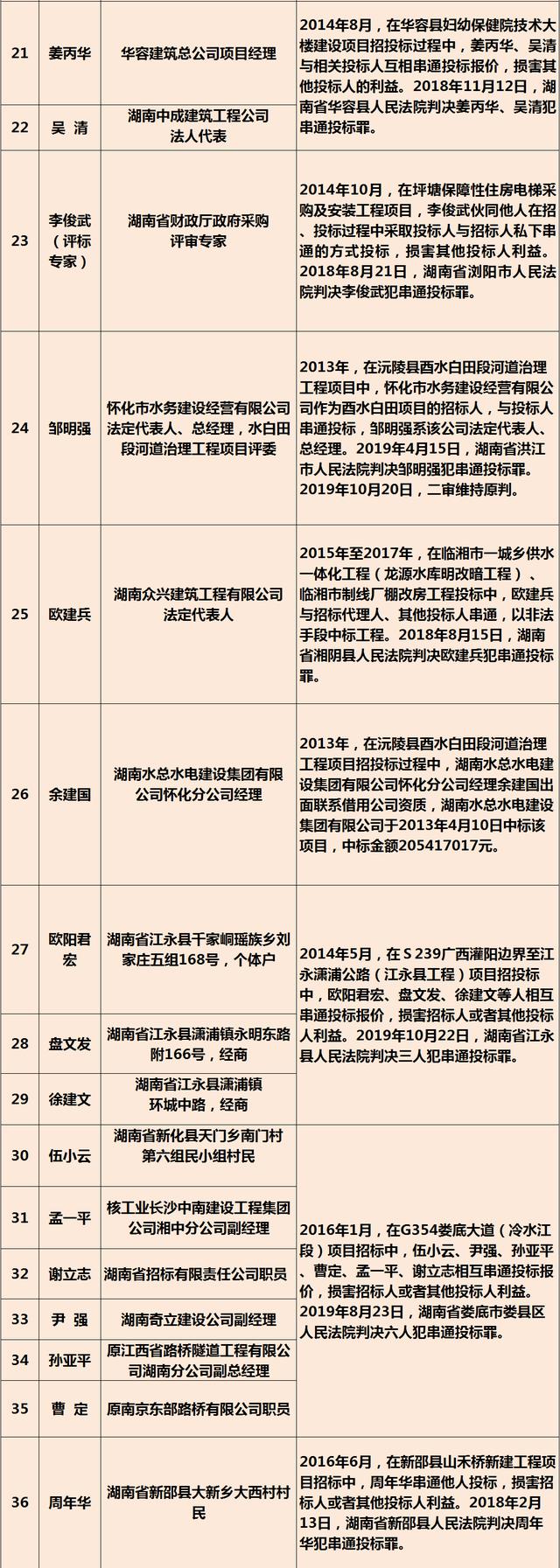 黑名单 | 湖南省对招投标失信违法行为加大了惩戒力度