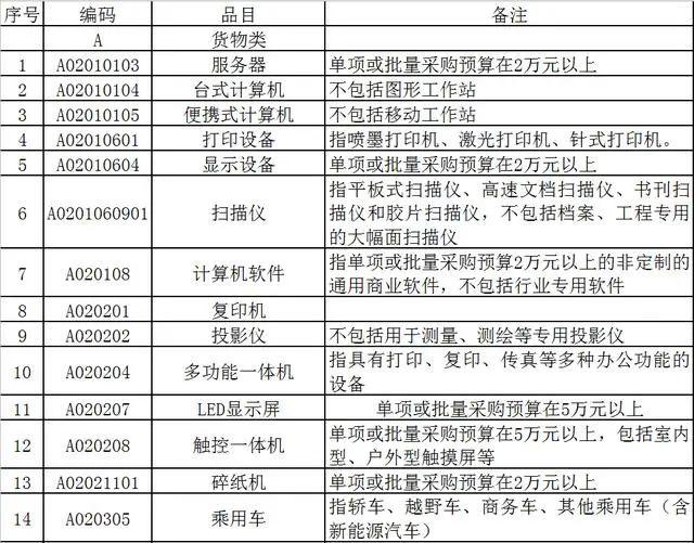"""00万以下项目不用公开招标!四川政府采购标准意见稿发布"""""""