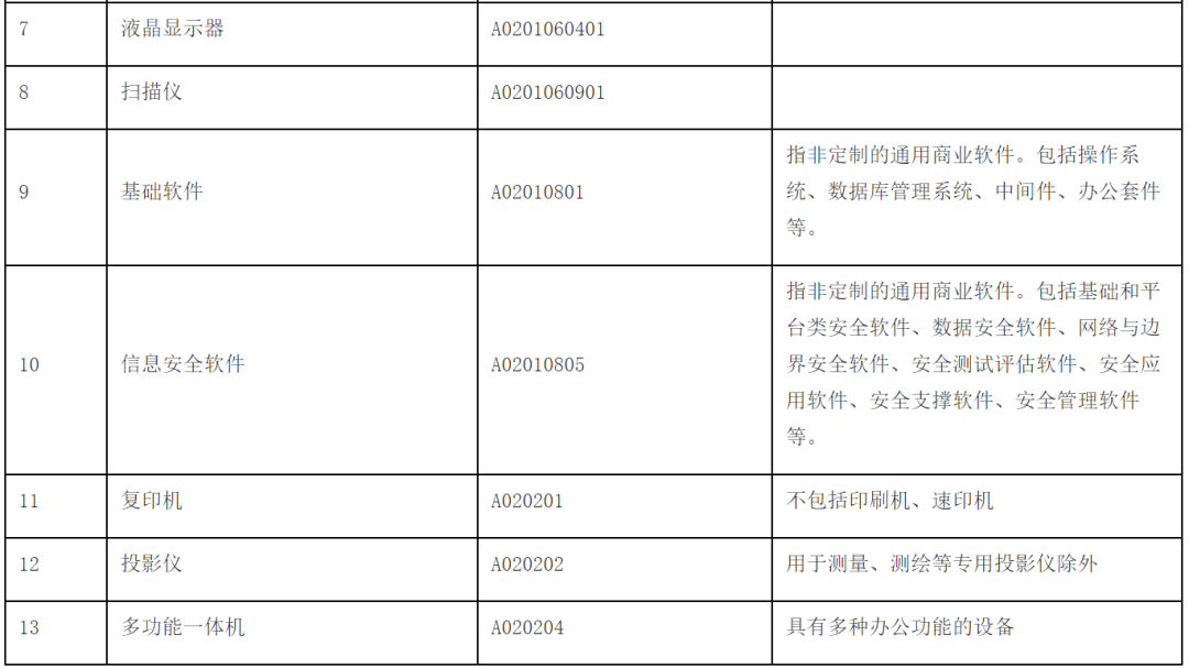 广州市政府集中采购目录及采购限额标准(2020年版)正式发布
